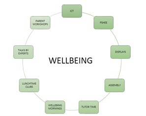 Wellbeing Picture